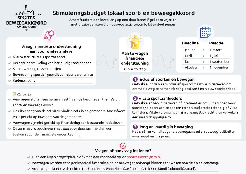 Stimuleringsregeling Sport- en beweegakkoord infographic